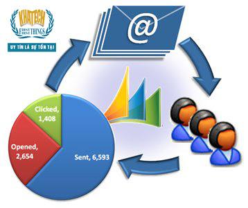 Theo dõi hoạt động email marketing