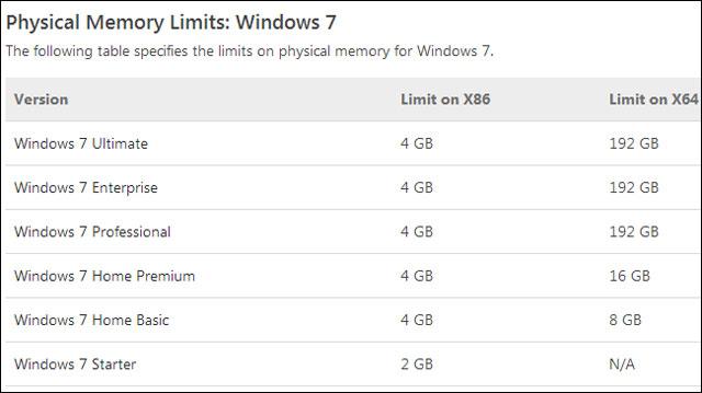 Sử dụng phiên bản Windows giới hạn dung lượng RAM