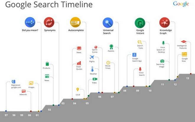 Quá trình phát triển của công cụ tìm kiếm Google Search qua các năm kể từ khi Google bắt đầu phát triển vào năm 1997, ra mắt năm 1998. Nhiều chức năng mới bổ sung gần đây trở thành dấu son của công cụ tìm kiếm như Knowledge Graph - Ảnh: Google Blog