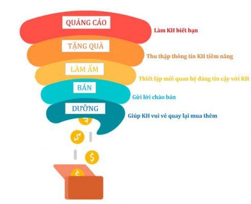 Phễu bán hàng mà người bán hàng online cần áp dụng