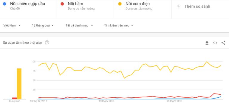 Sản phẩm hot trend