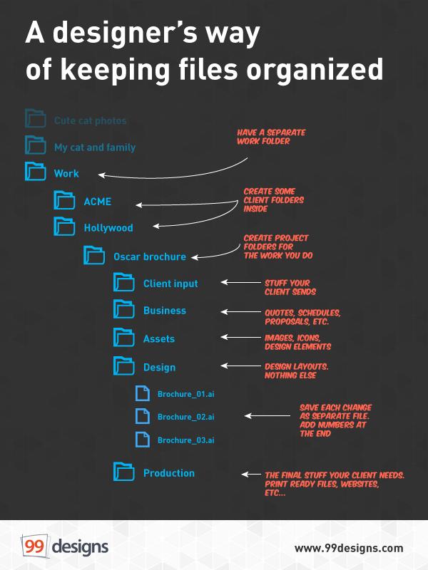 Làm thế nào để tổ chức tập tin thiết kế gọn gàng và ngăn nắp?